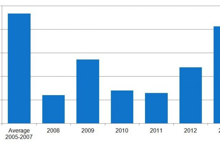 September sees highest car sales since March '08