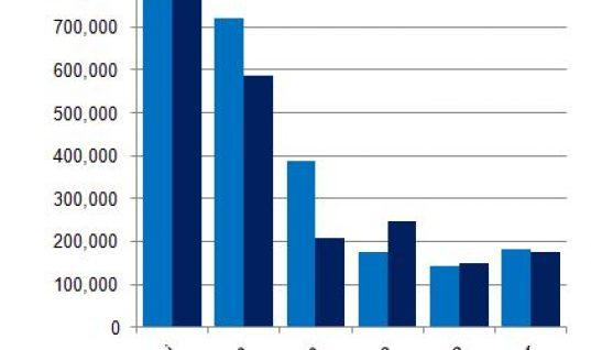 2013 car sales highest since 2007