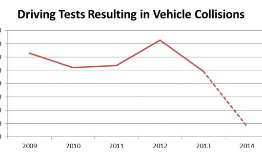 Driving tests ending in crashes are falling
