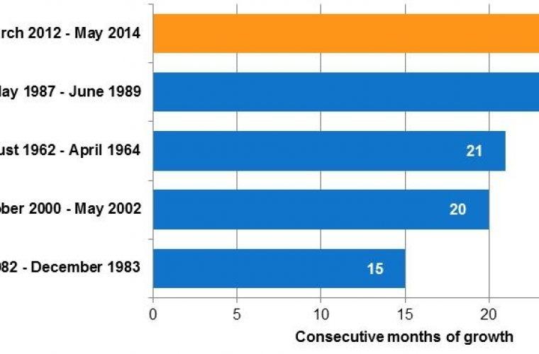 UK new car market hits longest ever growth run