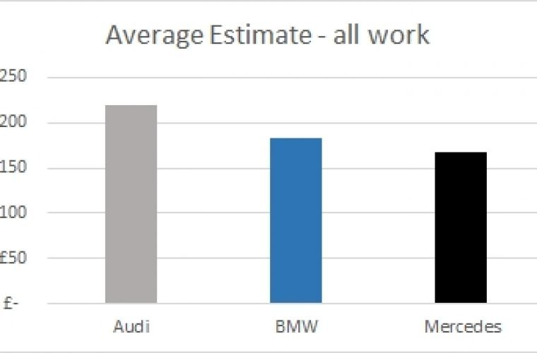 BMW vs Audi vs Mercedes maintenance costs