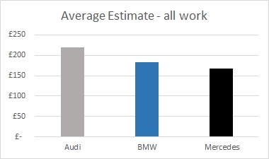 bmw vs audi vs mercedes maintenance costs garagewire. Black Bedroom Furniture Sets. Home Design Ideas