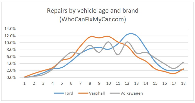 Average Cost Of Book Cover Illustration : Ford vauxhall vw maintenance costs compared garagewire