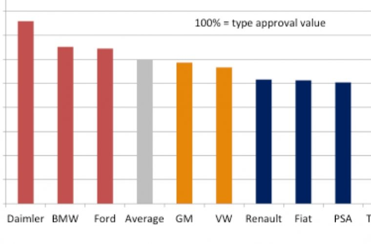 Mercedes worst as fuel economy 'cheating' tops 40%