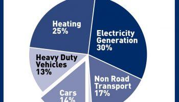 SMMT calls for end to diesel demonisation