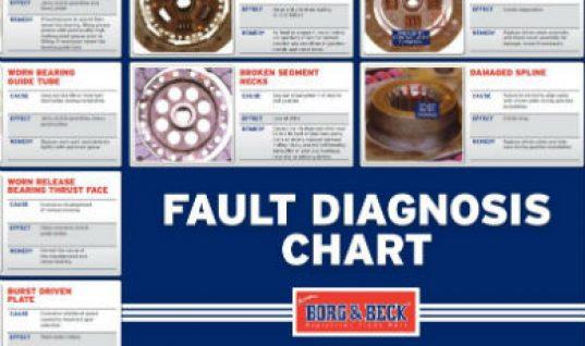 Clutch fault diagnosis