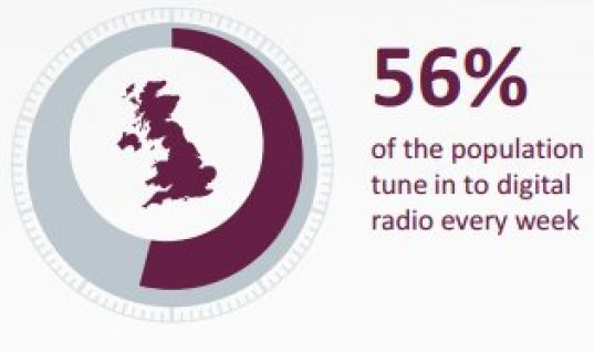 Digital radio's 'share' rises to to 42%