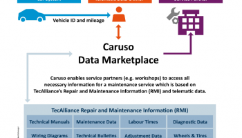 TecAlliance offers repair and maintenance information on data marketplace