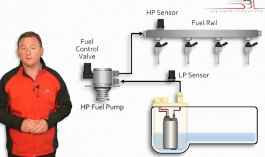 Direct fuel injection systems course expanded with new high pressure fuel pump chapter