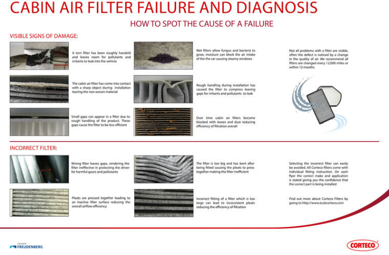 Cabin air filter failure and diagnosis