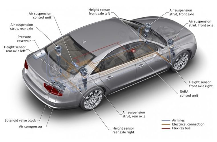 Air suspension components explained
